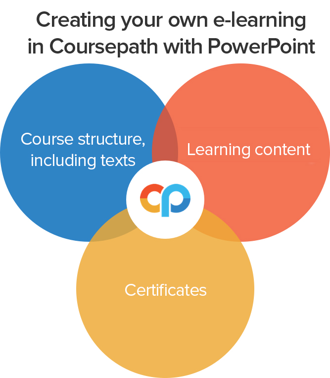 create e learning in powerpoint and coursepath